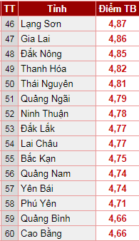 Xếp hạng điểm trung bình thi THPT Quốc gia 2018: Hà Nam soán ngôi, Sơn La đội sổ (Hình 4).