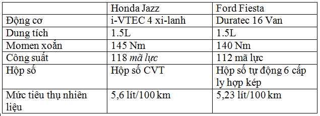 Xe++ - Honda Jazz vs Ford Fiesta: Mèo nào cắn mỉu nào? (Hình 12).