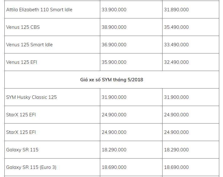Bảng giá xe - Giá xe máy SYM tháng 5/2018 cập nhật mới nhất: Đồng loạt giảm giá sốc (Hình 3).