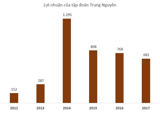 Đầu tư - Doanh nhân tuổi Hợi: Vua cà phê Đặng Lê Nguyên Vũ một năm lao đao vì kiện tụng (Hình 5).