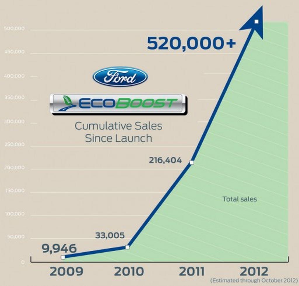 Thị trường xe - Hơn 40.000 xe Ford sử dụng động cơ EcoBoost gặp lỗi (Hình 4).