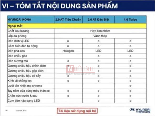 Thị trường xe - Lộ tính năng, trang bị Hyundai Kona 'đấu' Ford EcoSport tại Việt Nam (Hình 3).