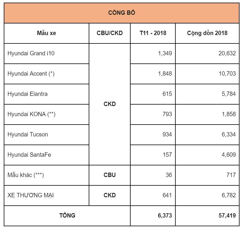 Thị trường xe - Hyundai Accent 'qua mặt' i10, đe dọa ngôi vị số 1 của Toyota Vios (Hình 3).