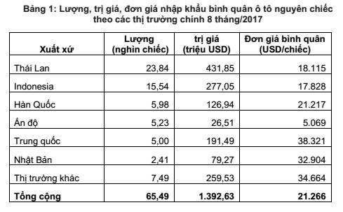"""Đầu tư - Ô tô Thái Lan, Indonesia """"chạy đua"""" vào Việt Nam"""