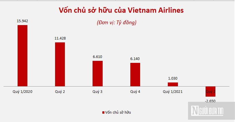Hồ sơ doanh nghiệp - Lỗ luỹ kế gần 18.000 tỷ đồng, Vietnam Airlines chính thức âm vốn chủ sở hữu (Hình 2).